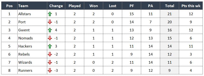 newport-summer-league-round2